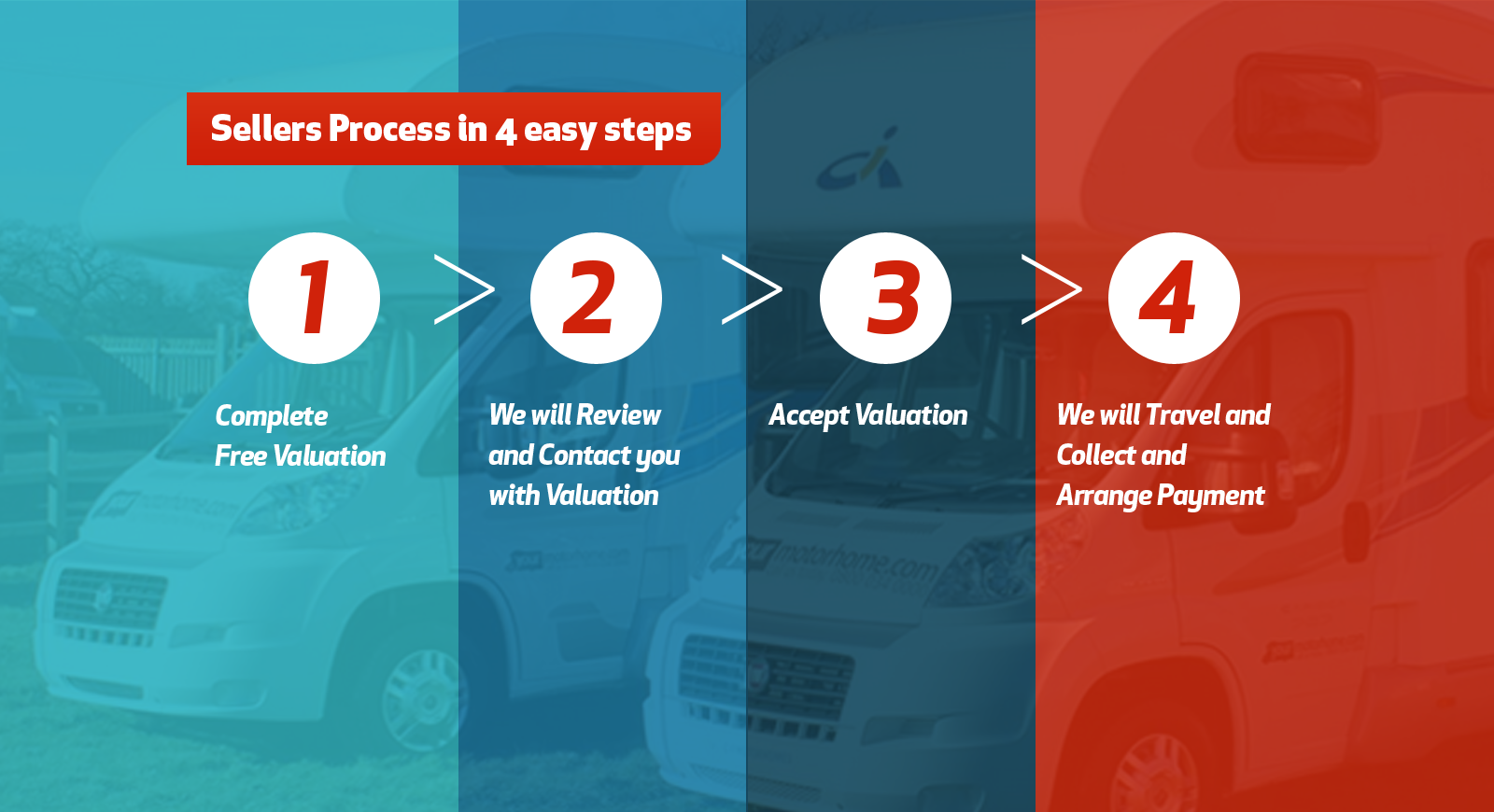 The Sell My Motorhome Fast Process
